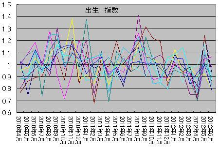 指数の移動平均。2011年の秋に出生数が大きく膨らんでいる区があるが、こ... さいたま市は汚染